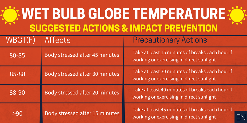 Spring sport safety - wet bulb globe temperature suggestion actions and impact prevention guide