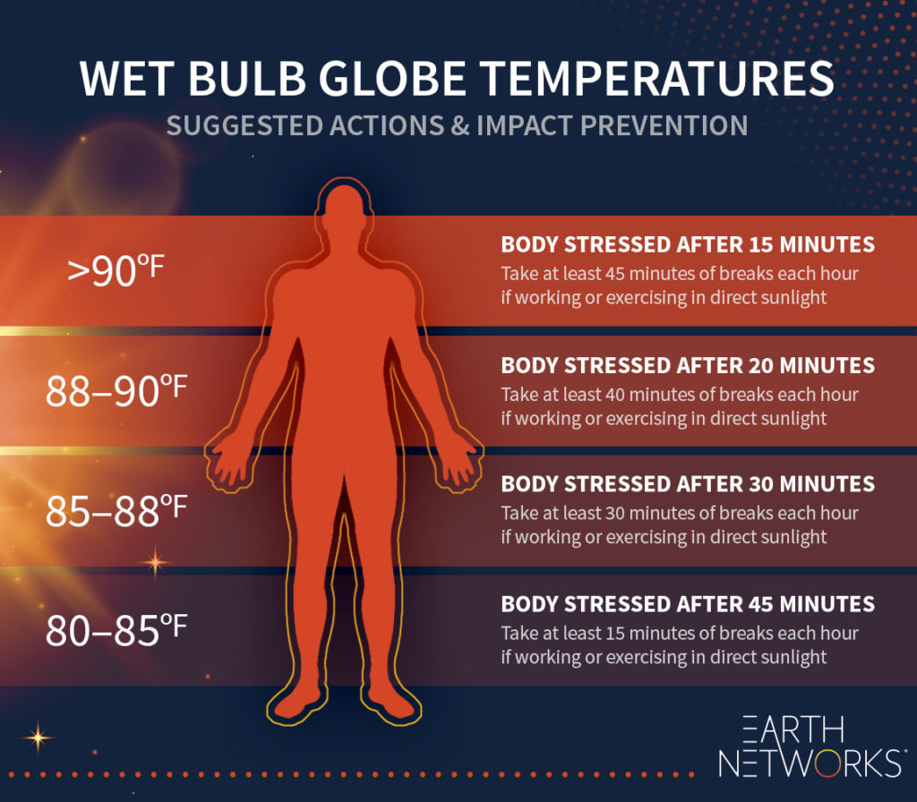 Wet bulb globe temperatures suggested actions and impact prevention chart. When the WBGT is above 90 degrees Fahrenheit the body is stressed after 15 minutes and needs at least 45 minutes of breaks every hour of working or exercising in direct sunlight. When the WBGT is 88-90 degrees Fahrenheit the body needs at least 40 minutes of breaks. When the WBGT is 85-88 degrees Fahrenheit the body needs at least 30 minutes of breaks. When the WBGT is 80-85 degrees Fahrenheit the body needs at least 15 minutes of break.