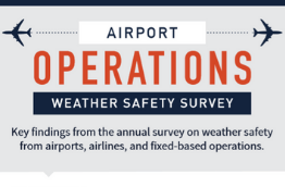 Tile image promoting the Airport Operations Weather Safety Survey Infographic that shows the key findings from the annual survey on weather safety from airports, airlines, and fixed-based operations