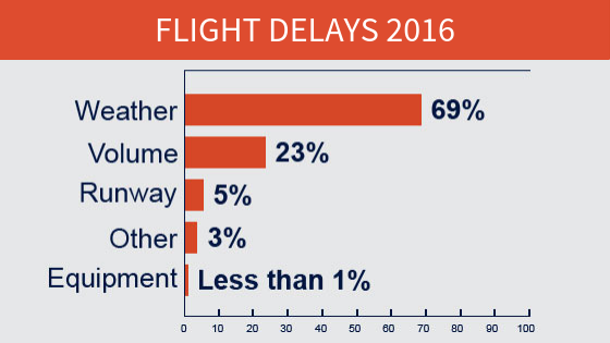 A graph showing the reasons behind flight delays for the year 2016. Weather is the top reason for delays causing 69% of them in 2016.