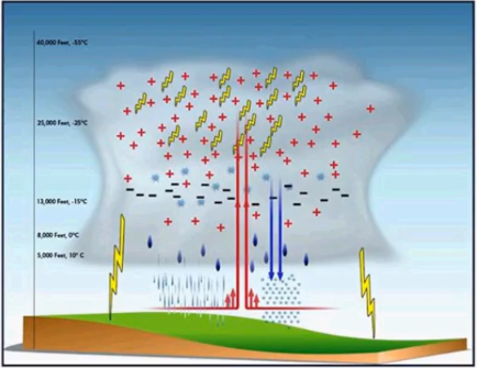 A graphic showing the development of lightning