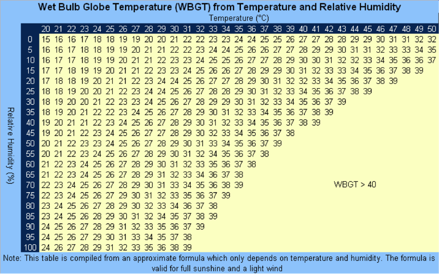 Wet bulb globe (WBGT) graph from temperature and relative humidty