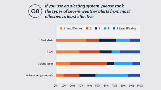 The answers to question 8 on the 2019 airport report ranking text alerts, horn, strobe lights, and automated phone calls on their effectiveness
