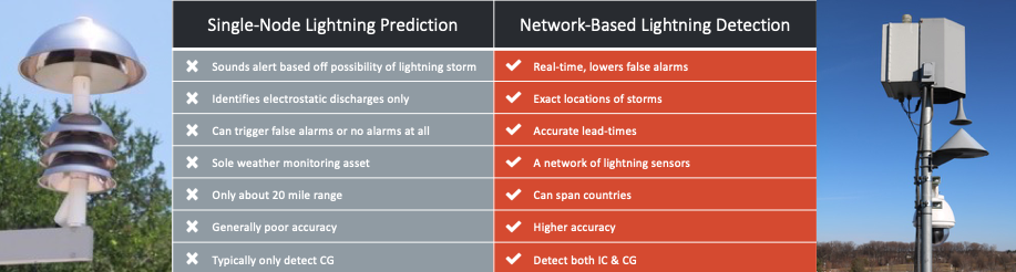 Chart comparing single-node lightning prediction and network based lightning detection. Single-node sounds alerts based off the possibility of storms while network-based alerts are in real time and lower false alarms. Single-node identifies electrostatic impulses only while network-based knows the exact location of storms. Single-node can trigger false alarms or no alarms at all while network-based knows accurate lightning locations. Single-node lightning prediction is the sole weather monitoring asset while network-based lightning detection is a network of lightning sensors. Single-note only has a 20 mile range while network-based can span countries (based on the network). Single-node generally has poor accuracy while network-based has a higher accuracy. Single-node typically only boasts cloud-to-ground prediction while network-based detects total lightning.