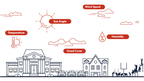 Illustration of a school with a sports field and the five aspects factored into wet bulb globe temperature (WBGT) Temperature, sun angle, wind speed, humidity, and cloud cover