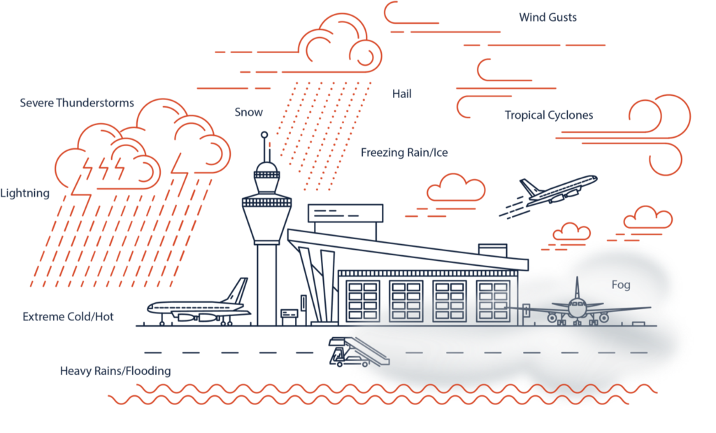 Types of Severe Weather - Airport Operations