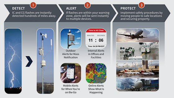 Best Practice for lightning safety is to detect in-cloud and cloud-to-ground strikes, alert instantly to multiple devices, and protect with safety procedures