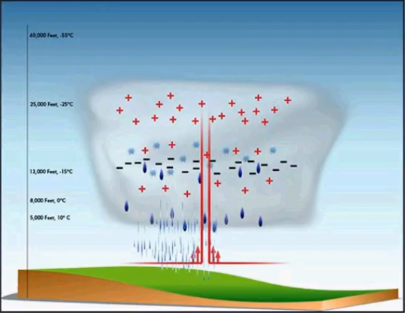 A graphic showing how lightning develops
