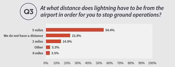 A bar graph showing the data from question 3 on the 2019 airport safety report showing at what distance lightning has to be from airports in order for respondents to stop ground operations.