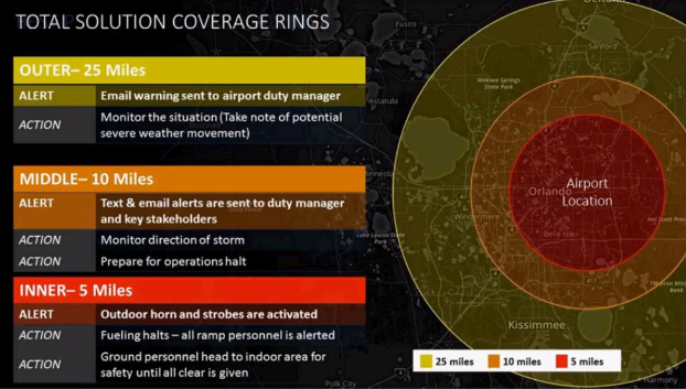 Graphic showing an example of total solution coverage rings with the airport location in the center-most red circle with a small orange circle outside that and a larger yellow circle surrounding it all.