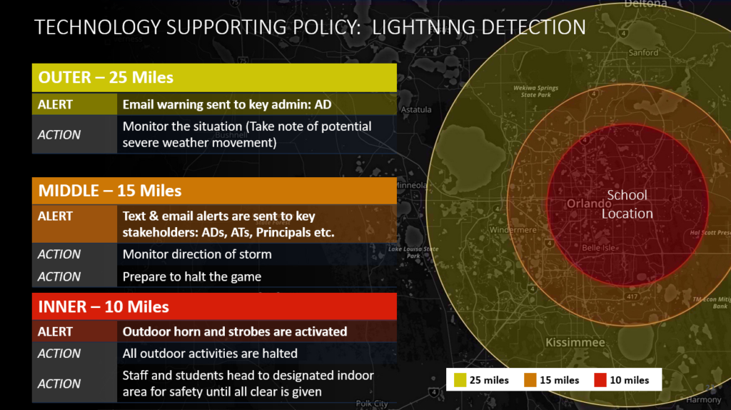 An example lightning policy for a school near Orlando with outer, middle, and inner ring procedures for lightning