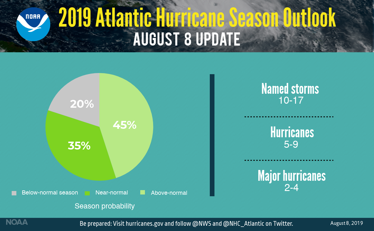 2019 Atlantic Hurricane Season Outlook August 8 update from NOAA: 20% below-normal season, 35% chance near-normal, 45% chance above normal with 10-17 named storms, 5-9 hurricanes, and 2-4 major hurricanes