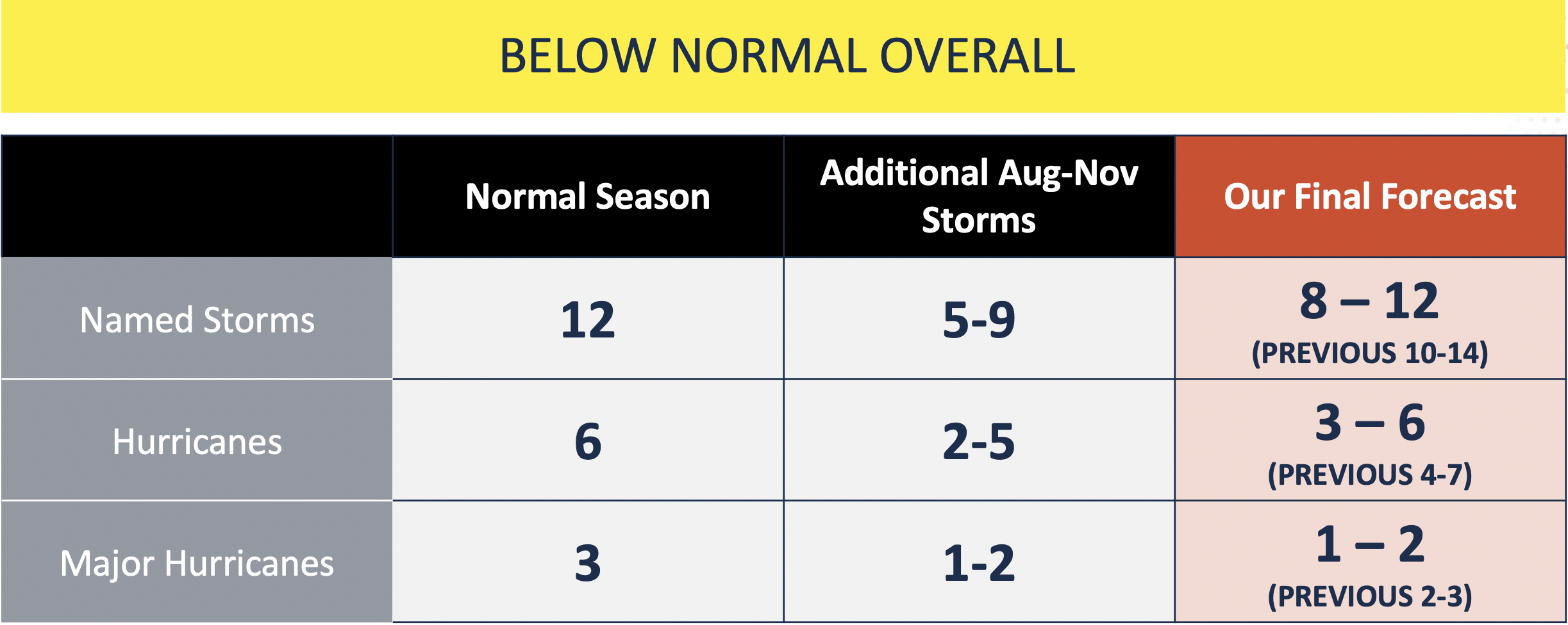 2019 Atlantic Hurricane Season Mid-Season Update