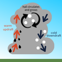 the hail formation process | how hail forms | graphic