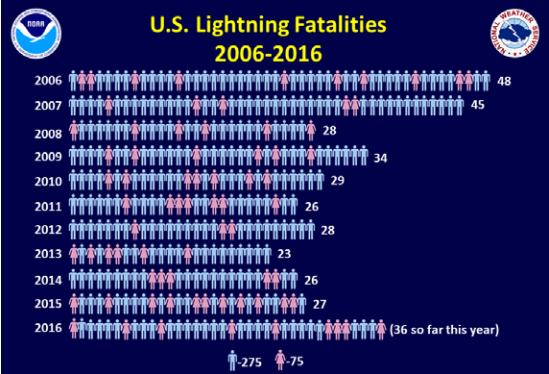 U.S. Lightning Fatalities 2006-2016 from NOAA and NWS