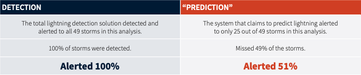 Lightning detection vs. prediction table that shows detection alerted 100% of the time and prediction only alerted 51% of the time