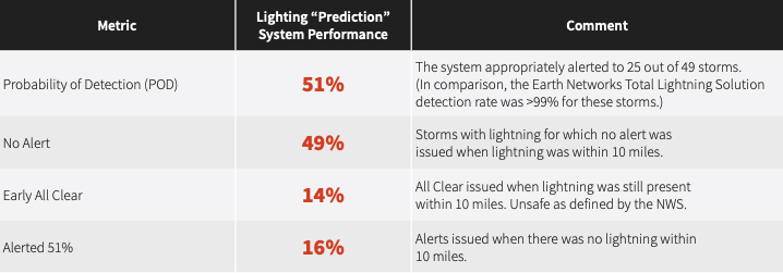 Analysis of total lightning detection vs prediction in a table, showing that prediction did not perform well in the areas of probability of detection, alerting, all clears, and false alarms
