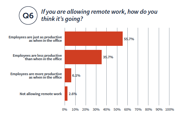 If you are allowing remote work, how do you think it's going? graph. Employees are just as productive as when in the office: 55.7%. Employees are less productive than when in the office: 35.7%. Employees are more productive as when in the office: 6.1%. Not allowing remote work: 2/6%