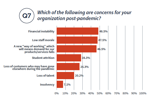 Which of the following are concerns for your organization post-pandemic? Financial instability: 48.5%, low staff moral: 47.5%, a new way of working 46.5%, student attrition 28.3%, loss of customers who may have gone elsewhere during the pandemic 26.3%, loss of talent 20.2%, insolvency 7.1%