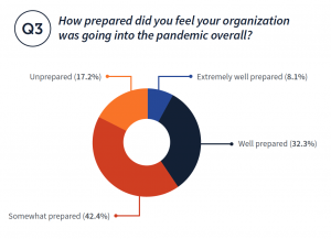 How prepared did you feel your organization was going into the pandemic overall? Well prepared (32.3%) Unprepared (17.2%) Extremely well prepared (8.1%) Somewhat prepared (42.4%)