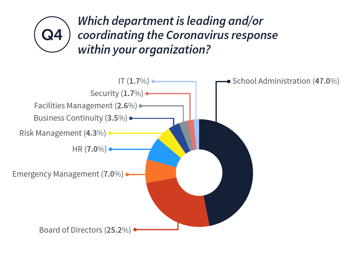 Which department is leading and/or coordinating the Coronavirus response within your organization? Emergency Management (7.0%) HR (7.0%) Risk Management (4.3%) Facilities Management (2.6%) Security (1.7%) IT (1.7%) School Administration (47.0%) Business Continuity (3.5%) Board of Directors (25.2%)