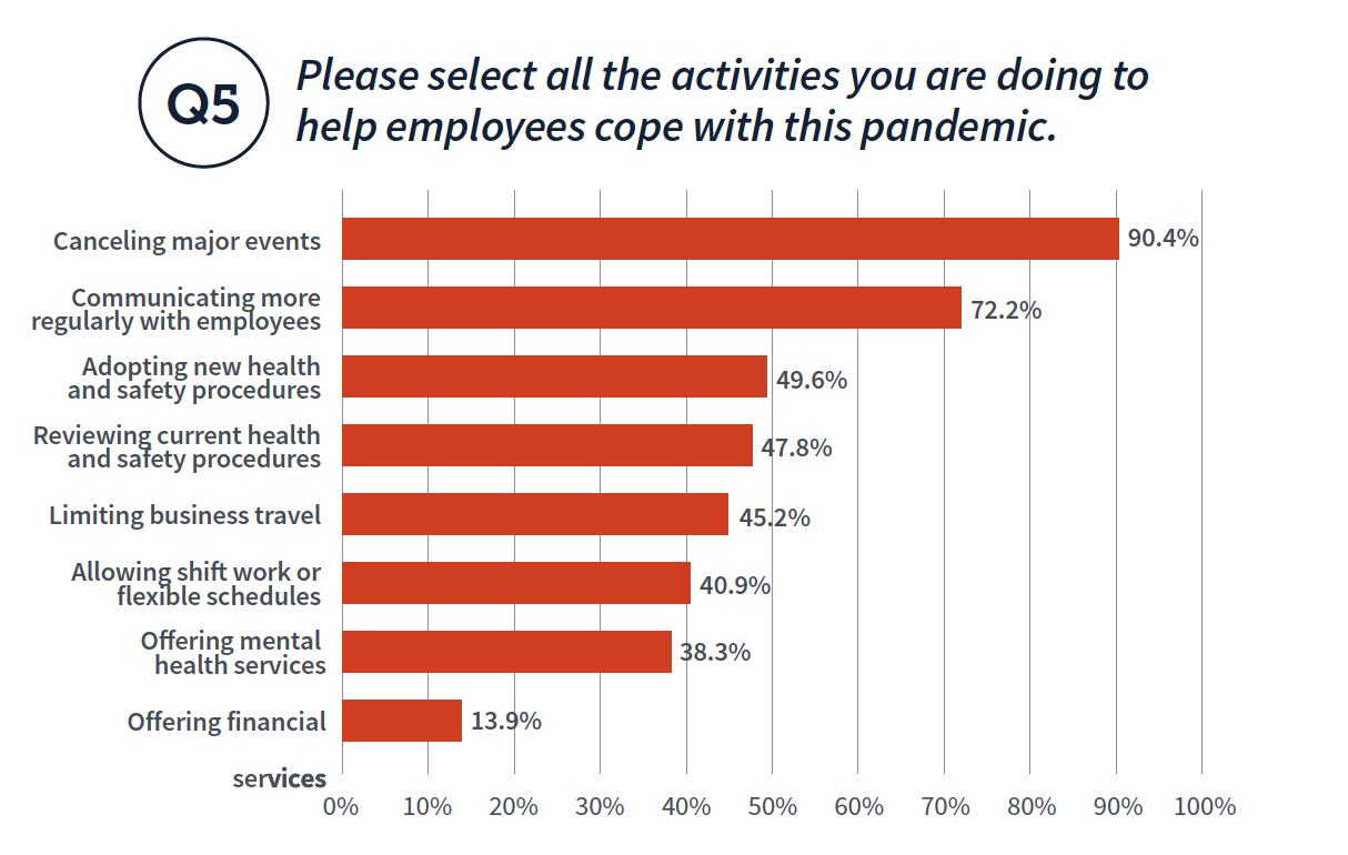 Please select all the activities you are doing to Q5 help employees cope with this pandemic.
