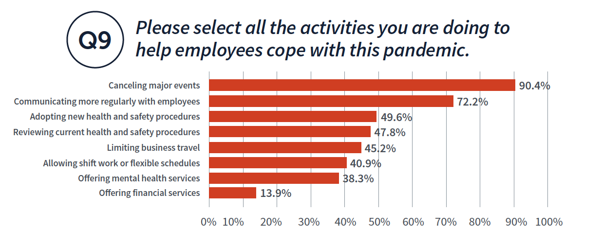 Please select all the activities you are doing to Q9 help employees cope with this pandemic. Canceling major events 90.4% Communicating more regularly with employees 72.2% Adopting new health and safety procedures 49.6% Reviewing current health and safety procedures 47.8% Limiting business travel 45.2% Allowing shift work or flexible schedules 40.9% Offering mental health services 38.3% Offering financial services 13.9%