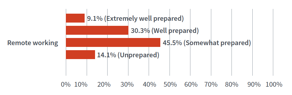 9.1% (Extremely well prepared) Remote working 30.3% (Well prepared) 45.5% (Somewhat prepared) 14.1% (Unprepared)