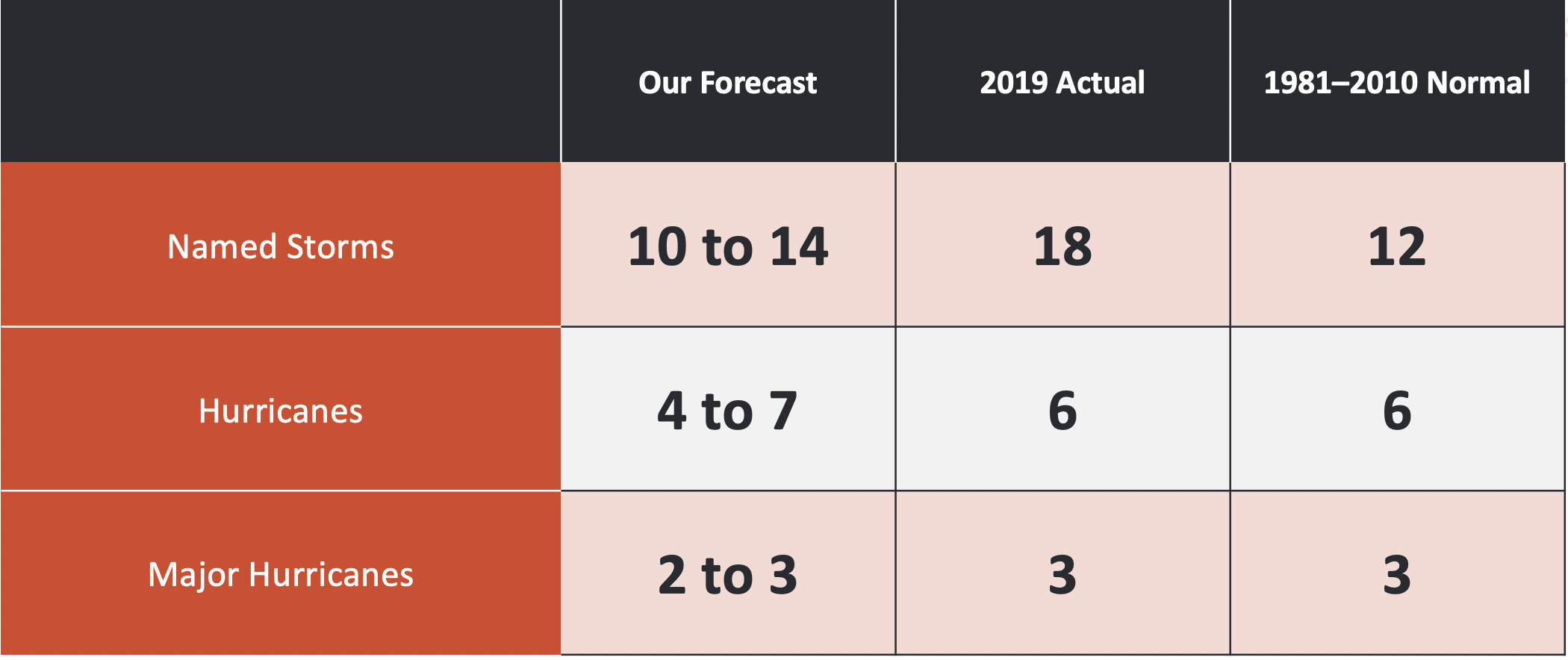 2019 Hurricane Season by the numbers. Named storms: Our forecast 10 to 14, actual 18, normal 12. Hurricanes: Our forecast 4 to 6, actual 6, normal 6, major hurricanes: us 2 to 3, actual 3, normal 3