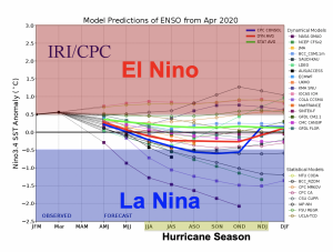 2020 Hurricane Season ENSO model showing chances for El Nino and La Nina