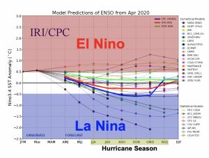2020 Hurricane Season ENSO model showing chances for El Nino and La Nina