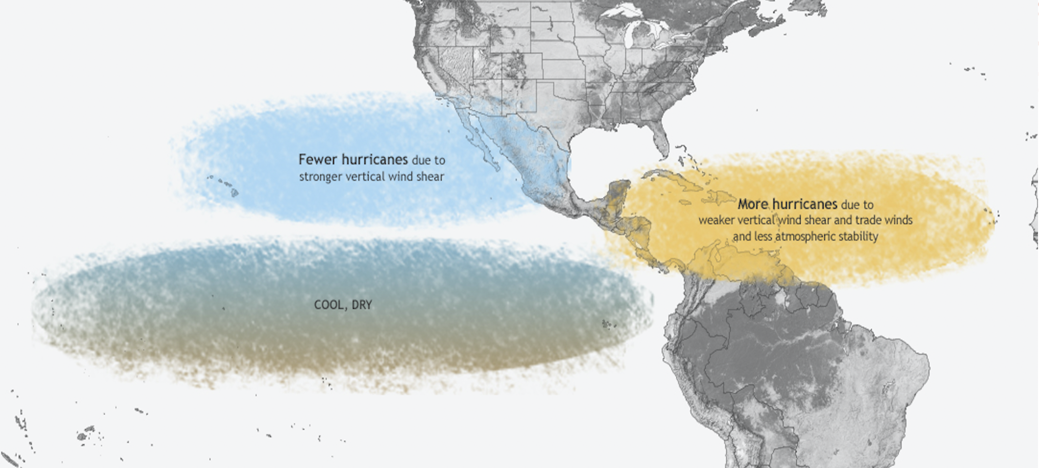 The effects of La Nina on the Atlantic Hurricane Season: Low wind shear supports storm development