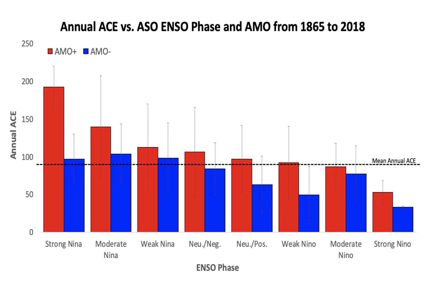 ENSO and AMO patterns