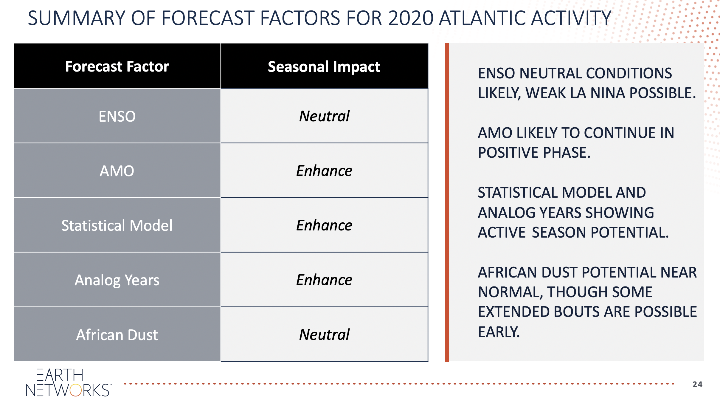 2020 Hurricane Season Predictors and Factors