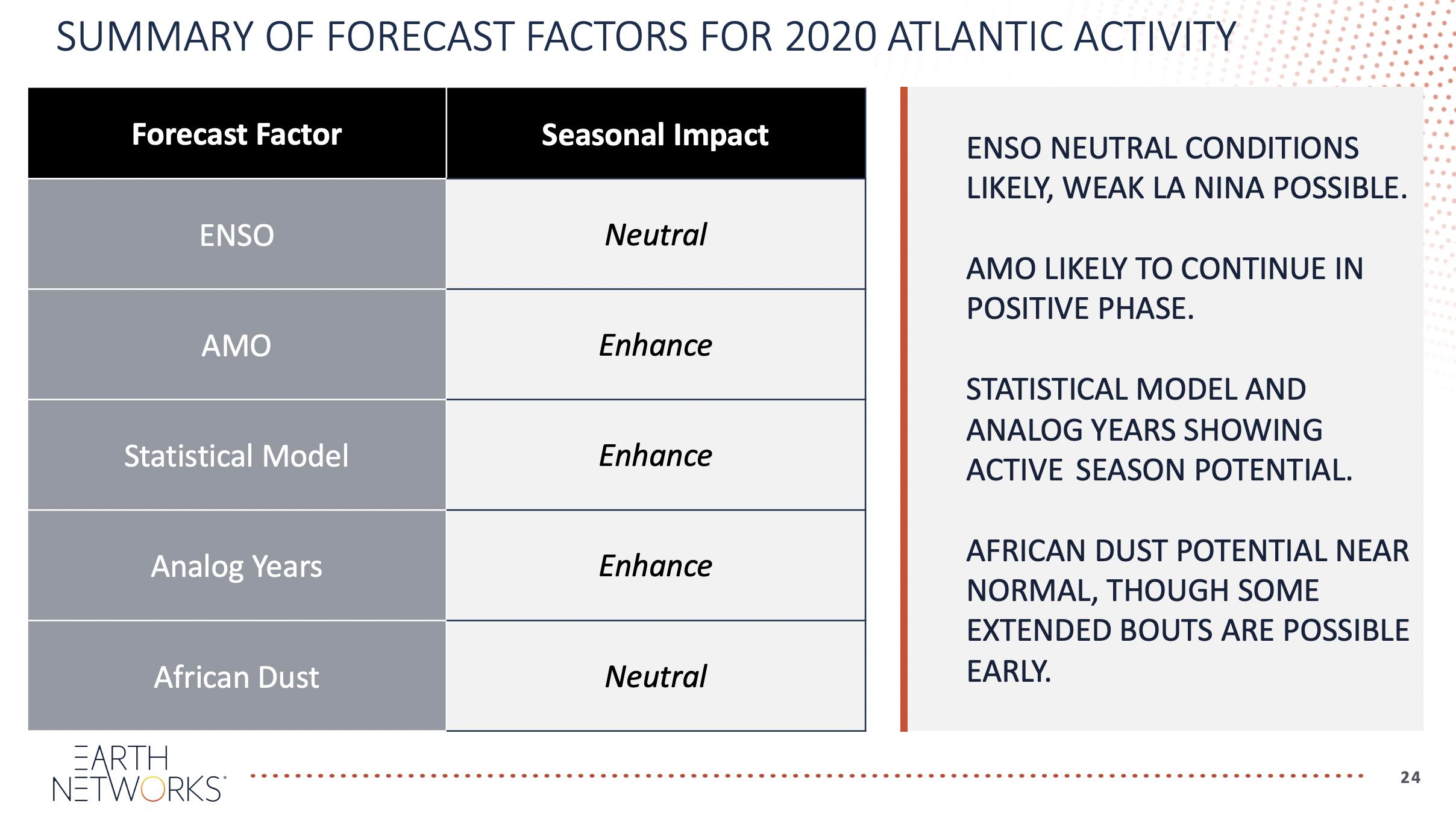 2020 Hurricane Season Predictors and Factors