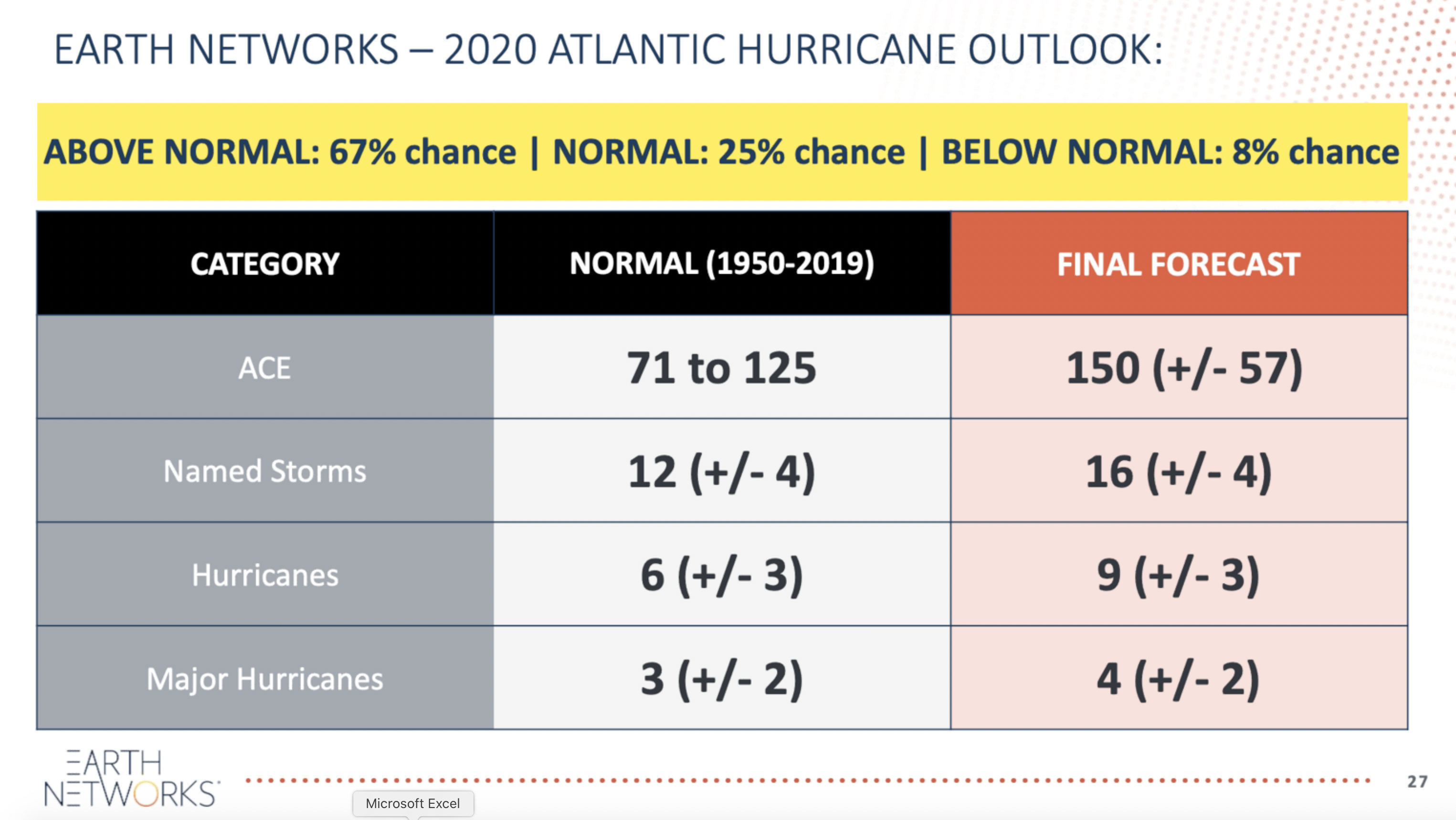 Earth Networks 2020 Hurricane Season Outlook