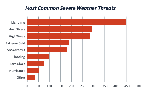 The most common severe weather threats amongst school athletic staff are lighting, heat stress, and high winds