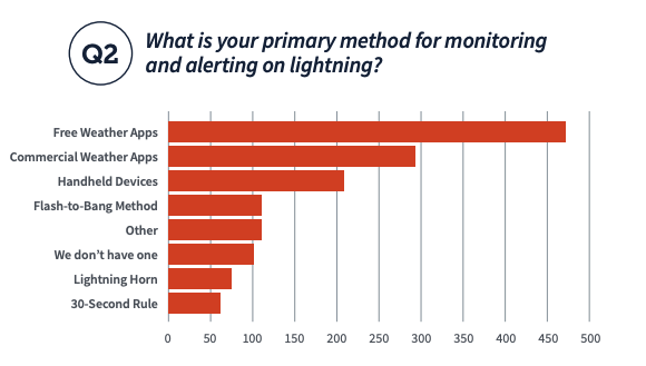What is your primary method for monitoring and alerting on lightning? 2020 School Athletic Weather Safety Report answer