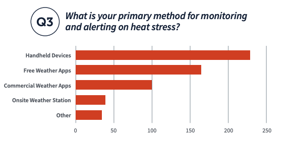 Waht is your primary method for monitoring and alerting on heat stress? From the 2020 School Athletic Weather Safety Report