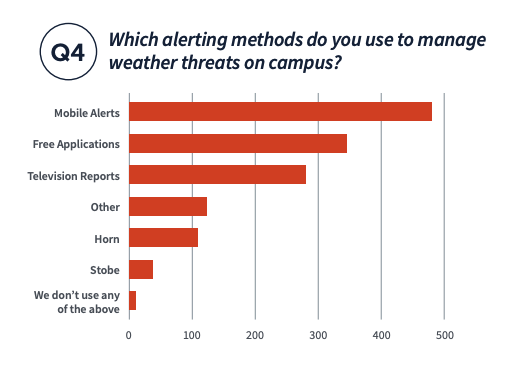 Which alerting methods do you use to manage weather threats on campus? from the 2020 School Athletic Weather Safety Report