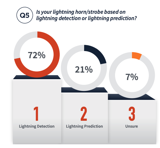 Is your lightning horn/strobe based on lightning detection or lightning prediction? 72% lightning detection, 21% lightning prediction, 7% unsure