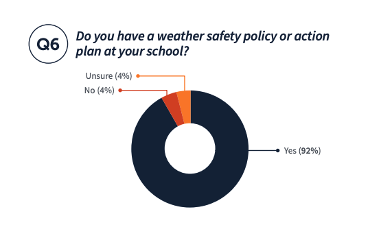 Do you have a weather safety policy or action plan at your school? Unsure 4%, No 4%, Yes 92%