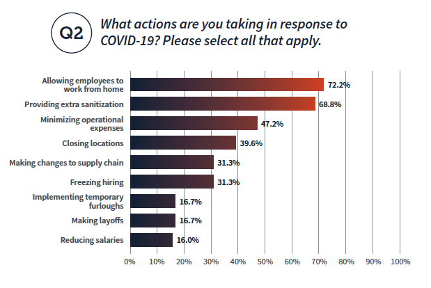 What actions are you taking in response to COVID-19? Please select all that apply. Allowing employees to work from home: 72.2%, Providing extra sanitation 68.8%, Minimizing operational expenses 47.2%, Closing locations 39.6%, Making changes to supply chain 31.3%, Freezing hiring 31.3%, Implementing temporary furloughs 16.7%, Making layoffs 16.7%, Reducing salaries 16%