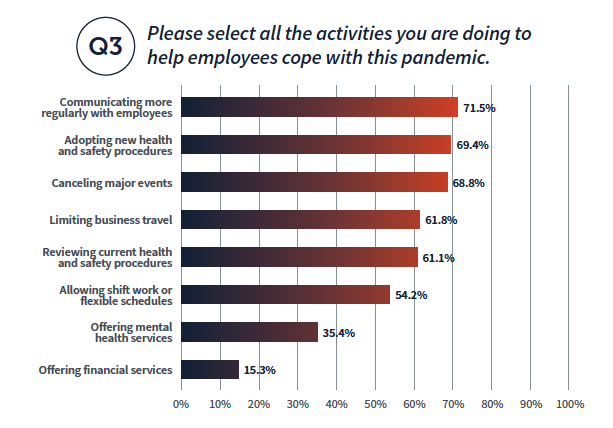 Please select all of the activities you are doing ot help employees cope with this pandemic: Communicating more regularly with employees 71.5%, adopting new health and safety procedures 69.4%, Canceling major events 68.8%, limiting business travel 61.8%, reviewing current health and safety procedures 61.1% , allowing shift work or flexible schedules 54.2%, offering mental health services 35.4%, offering financial services 15.3