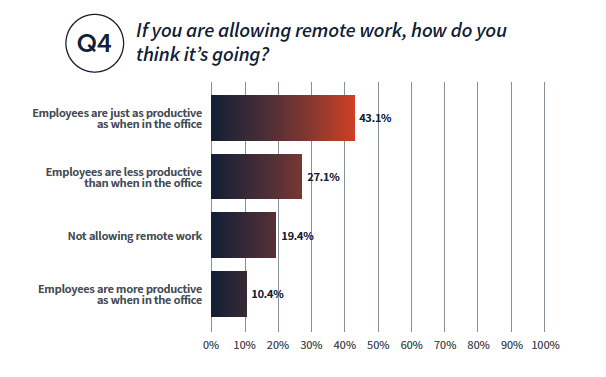If you are allowing remote work during COVID-19, how do you think it's going? Employees are just as productive 43.1%, Employees are less productive 27.1%, Not allowing remote work 19.4%, Employees are more productive 10.4%