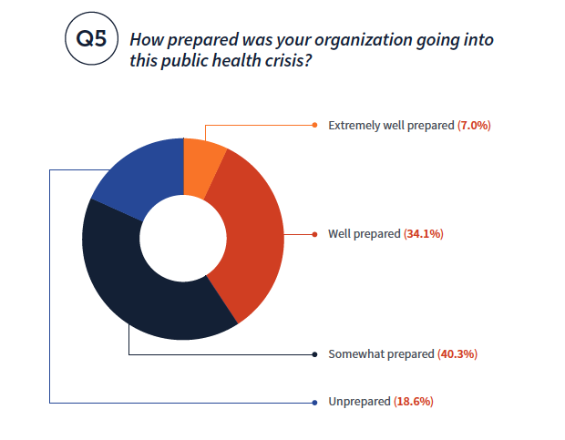 How prepared was your organization going into this public health crisis? Well prepared (34.1%) Extremely well prepared (7.0%) Unprepared (18.6%)