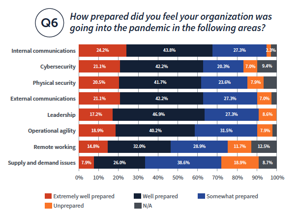 How prepared did you feel your organization was Q6 going into the pandemic in the following areas? Internal communications 24.2% 43.8% 27.3% 2.3% Cybersecurity 21.1% 42.2% 20.3% 7.0% Operational agility 18.9% 40.2% 31.5% 7.9% Leadership 17.2% 46.9% 27.3% 8.6% External communications 21.1% 42.2% 27.3% 7.0% Physical security 20.5% 41.7% 23.6% 7.9% 9.4% Remote working 14.8% 32.0% 28.9% 11.7% 12.5% Supply and demand issues 7.9% 26.0% 38.6% 18.9% 8.7%