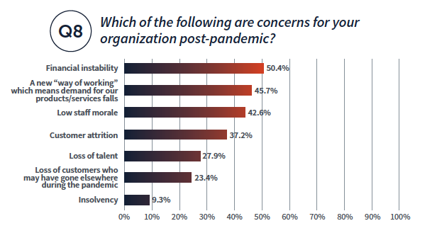 Which of the following are concerns for your Q8 organization post-pandemic? Financial instability 50.4%, A new way of wokring 45.7%, low staff morale 42.6%, customer attrition 37.2%, loss of talent 27.9%, loss of customers who may have gone elsewhere during the pandemic 23.4%, insolvency 9.3%