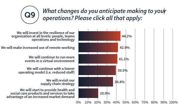 What changes do you anticipate making to your operations? Please click all the apply: Invest in resilience 44.2%, increase remote working 42.9%, continue virtual events 41.1%, learner operating model 39.5%, revisit supply chain strategy 36.4%, provide health and social care products and services 20.9%