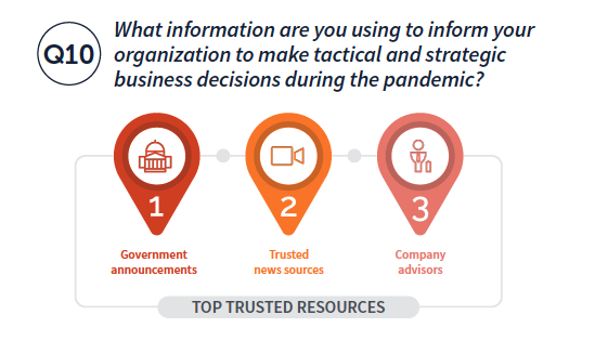 Top trusted resources: 1. Government announcements 2. Trusted news sources 3. Company advisors